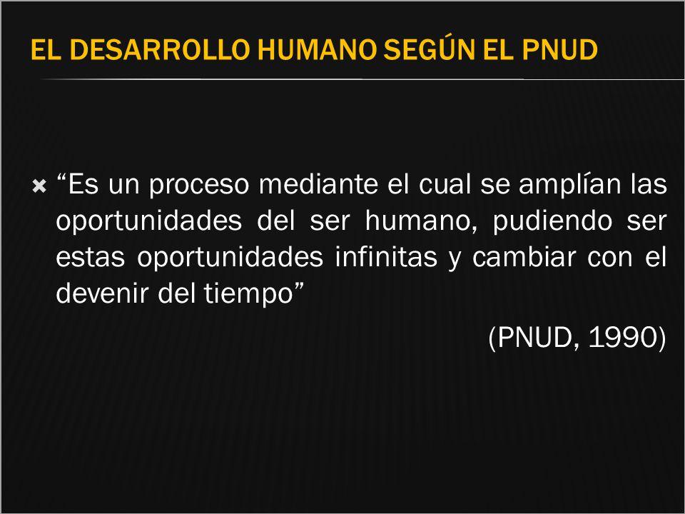 El desarrollo humano según el PNUD