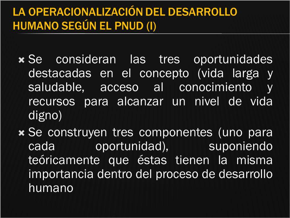 La operacionalización del desarrollo humano según el PNUD (I)