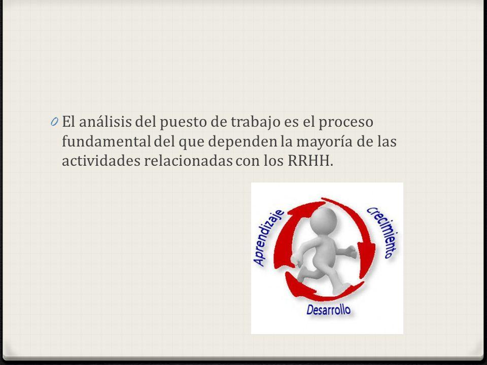 El análisis del puesto de trabajo es el proceso fundamental del que dependen la mayoría de las actividades relacionadas con los RRHH.