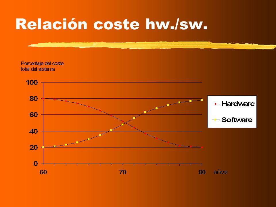 Relación coste hw./sw.Cambio en la relación entre el coste hardware/software: