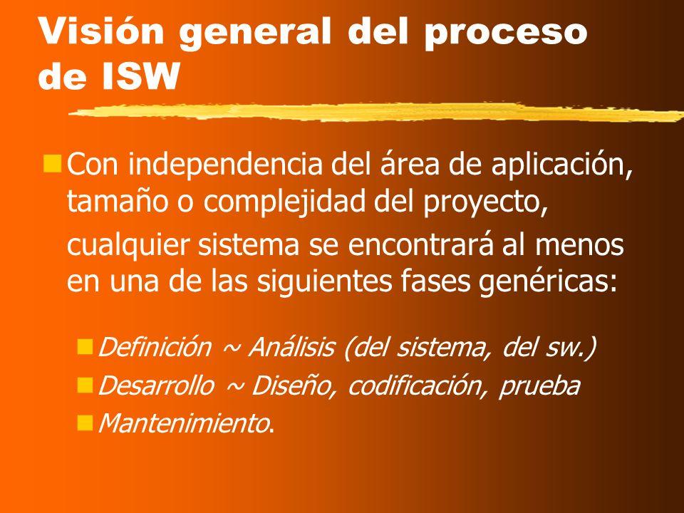 Visión general del proceso de ISW