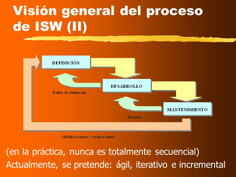 Visión general del proceso de ISW (II)
