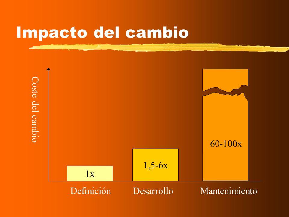 Impacto del cambio Coste del cambio 60-100x 1,5-6x 1x Definición