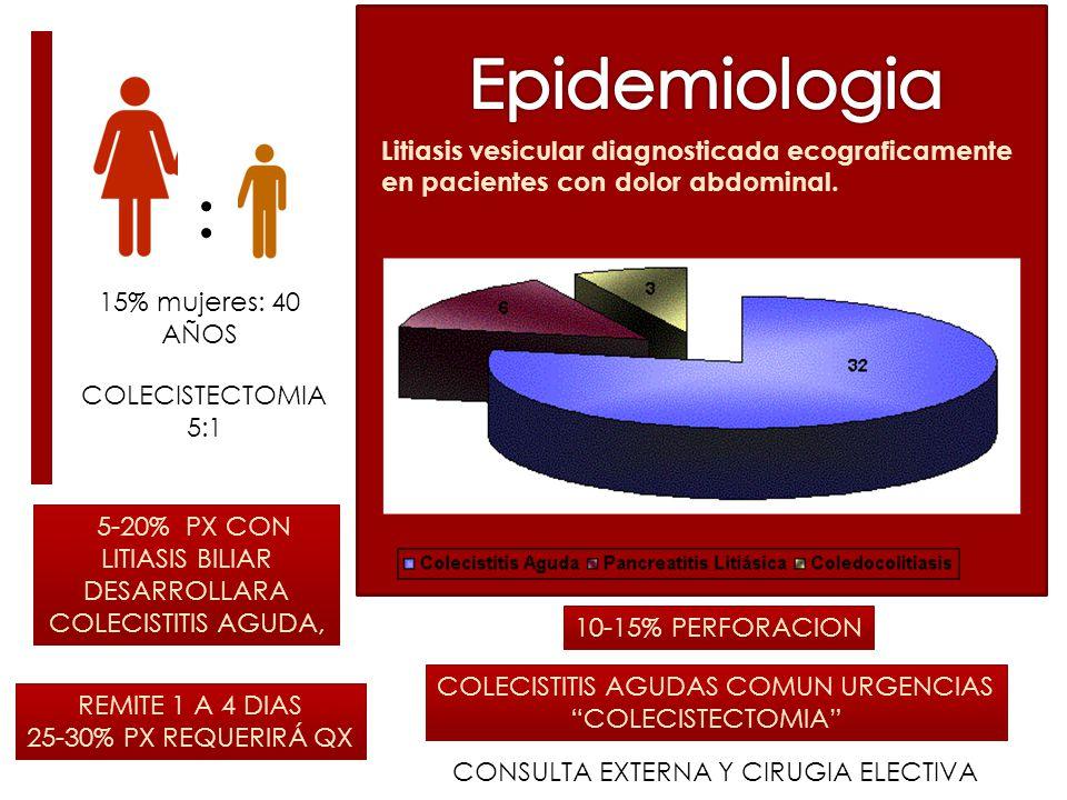 5-20% PX CON LITIASIS BILIAR DESARROLLARA COLECISTITIS AGUDA,