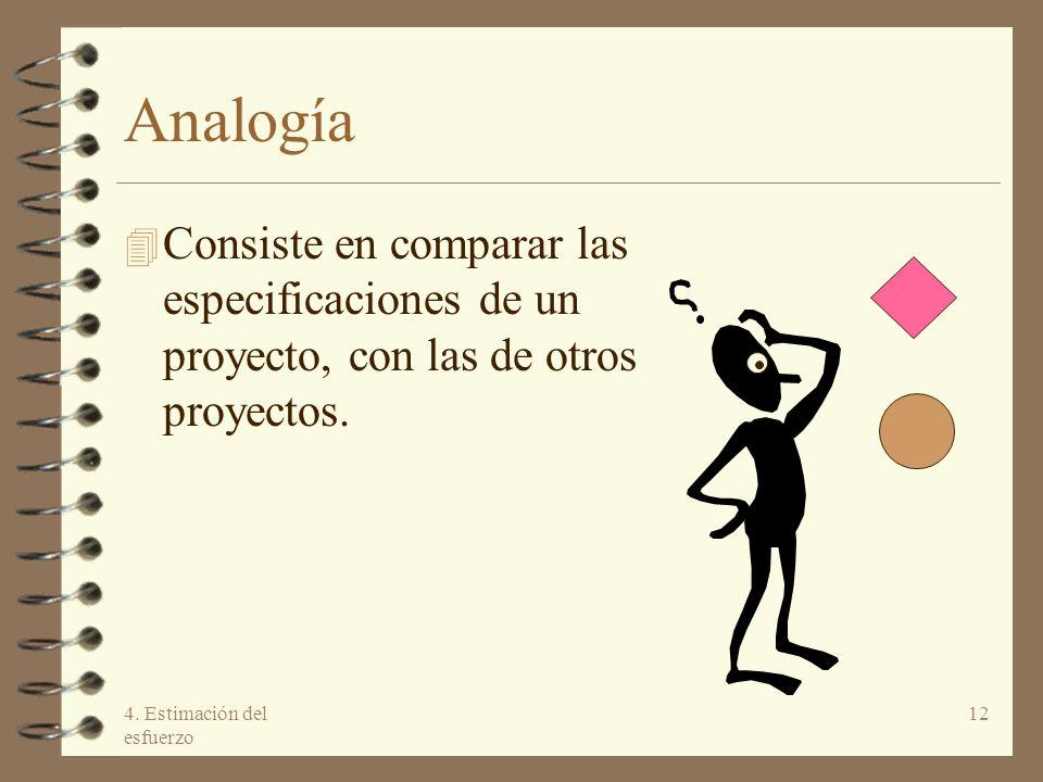Analogía Consiste en comparar las especificaciones de un proyecto, con las de otros proyectos.