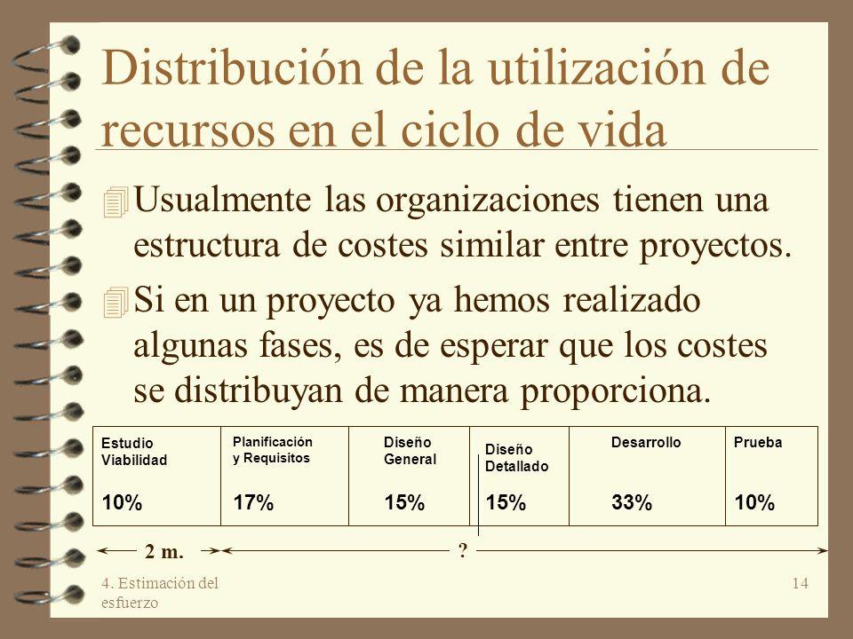 Distribución de la utilización de recursos en el ciclo de vida