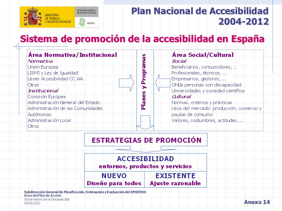 Sistema de promoción de la accesibilidad en España