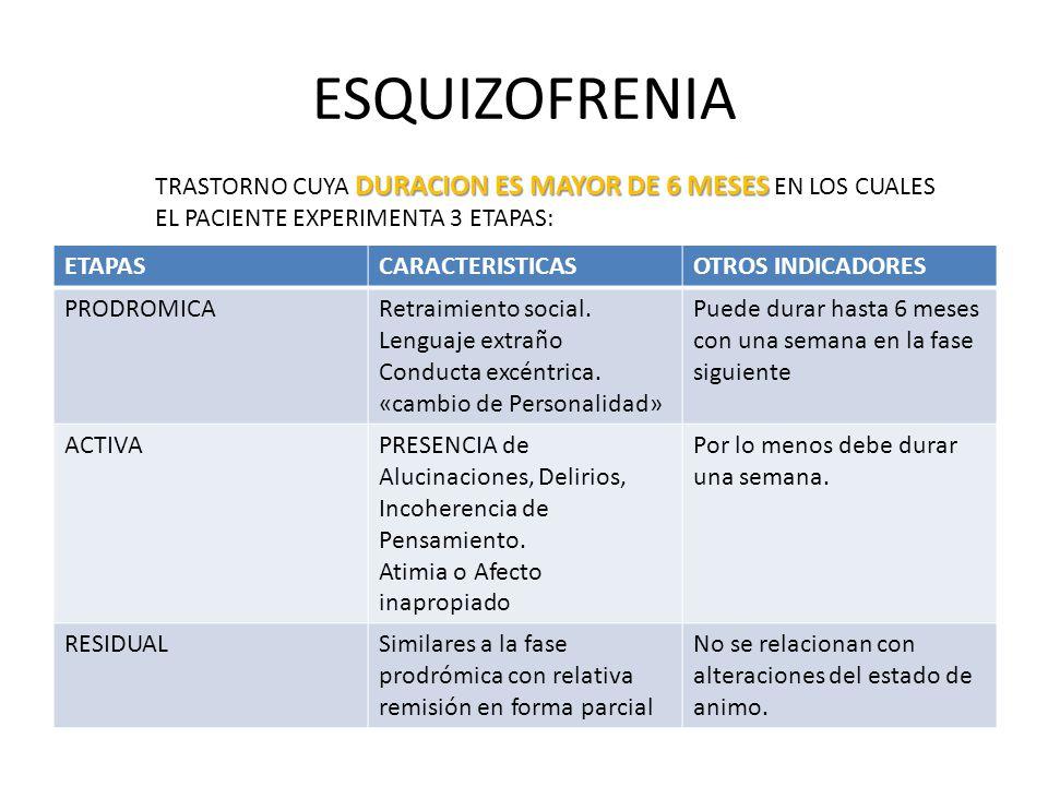 ESQUIZOFRENIA TRASTORNO CUYA DURACION ES MAYOR DE 6 MESES EN LOS CUALES. EL PACIENTE EXPERIMENTA 3 ETAPAS:
