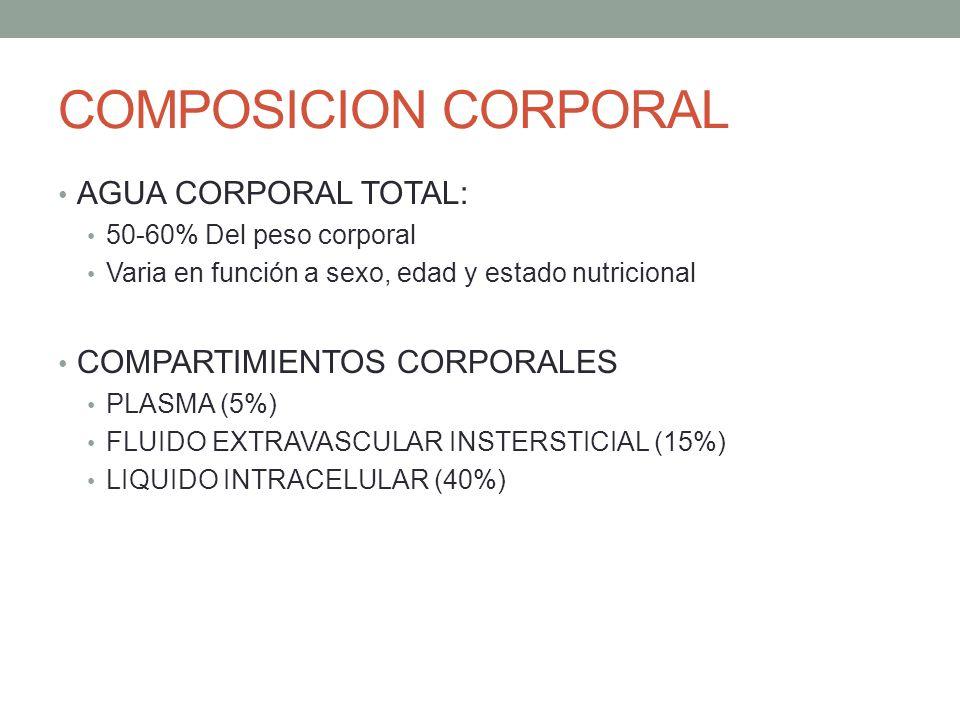 COMPOSICION CORPORAL AGUA CORPORAL TOTAL: COMPARTIMIENTOS CORPORALES