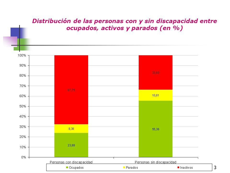 Distribución de las personas con y sin discapacidad entre ocupados, activos y parados (en %)