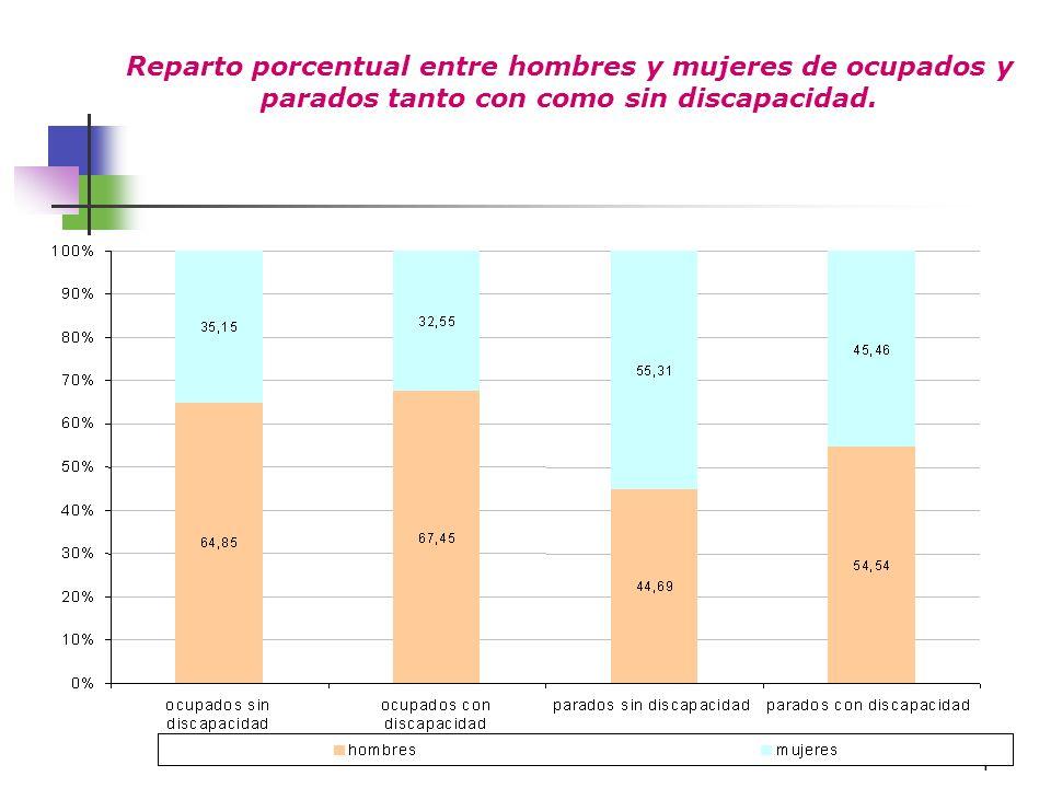 Reparto porcentual entre hombres y mujeres de ocupados y parados tanto con como sin discapacidad.