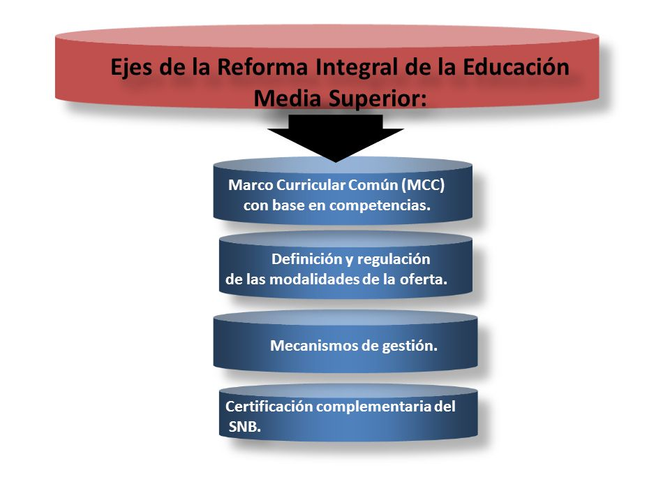 Ejes de la Reforma Integral de la Educación Media Superior: