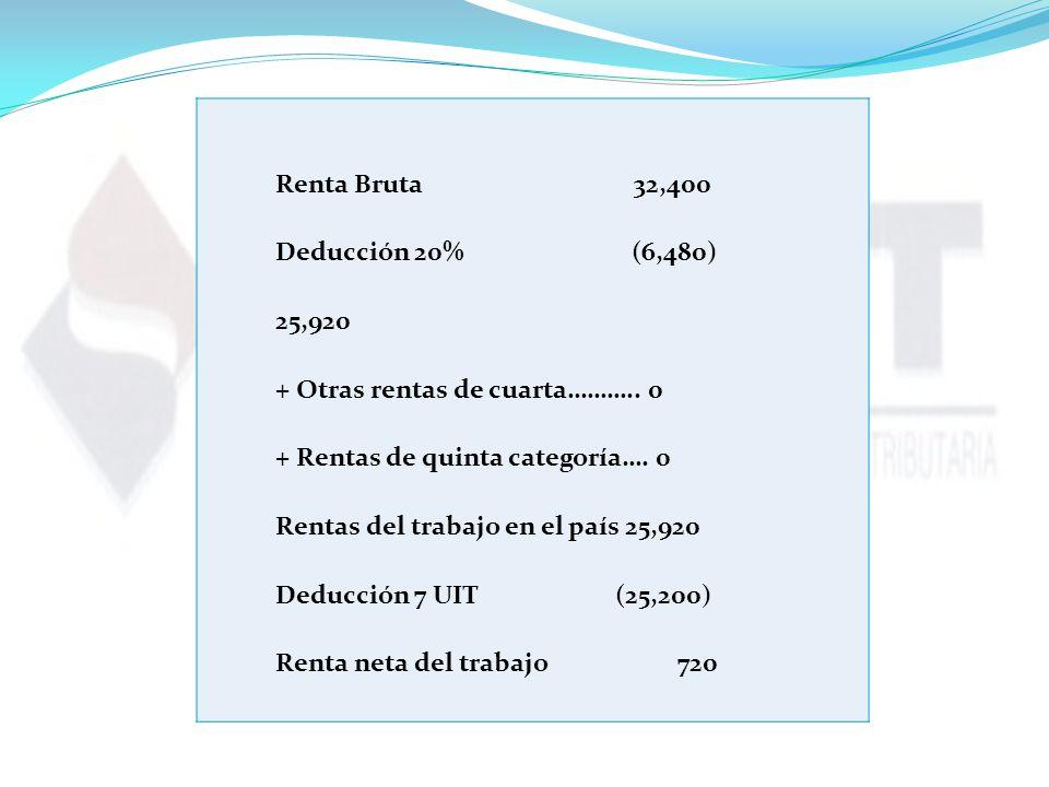 Renta Bruta 32,400 Deducción 20% (6,480)