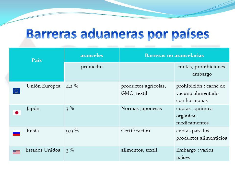 Barreras aduaneras por países