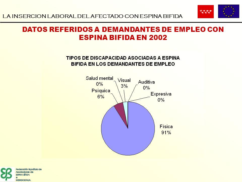 DATOS REFERIDOS A DEMANDANTES DE EMPLEO CON ESPINA BIFIDA EN 2002