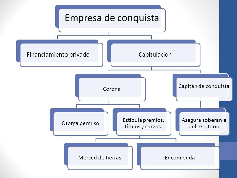 Empresa de conquista Financiamiento privado Capitulación Corona