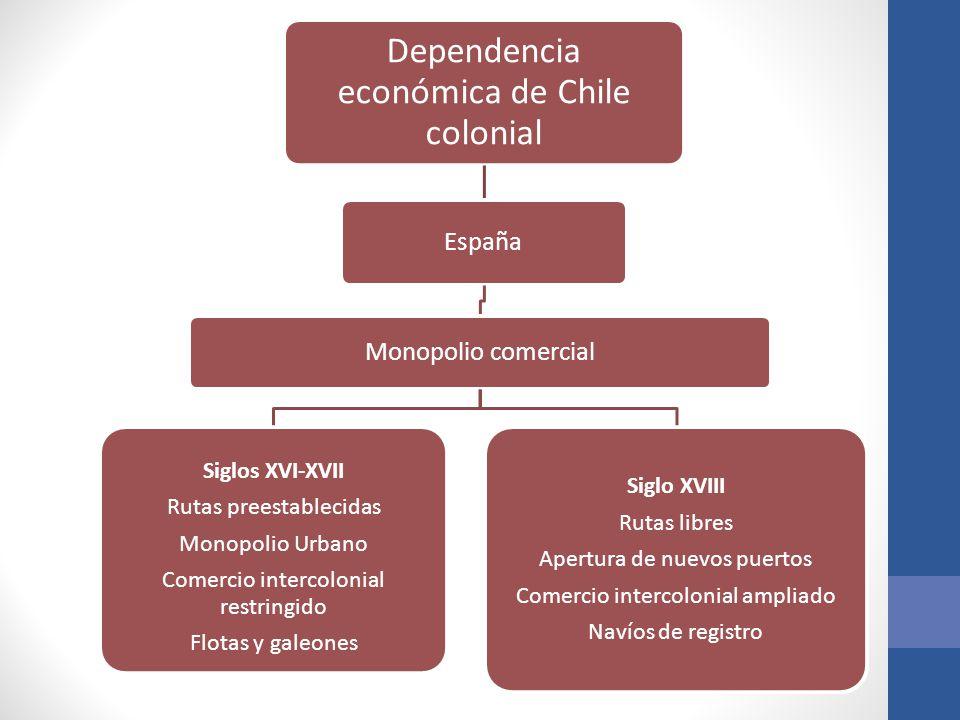 Dependencia económica de Chile colonial