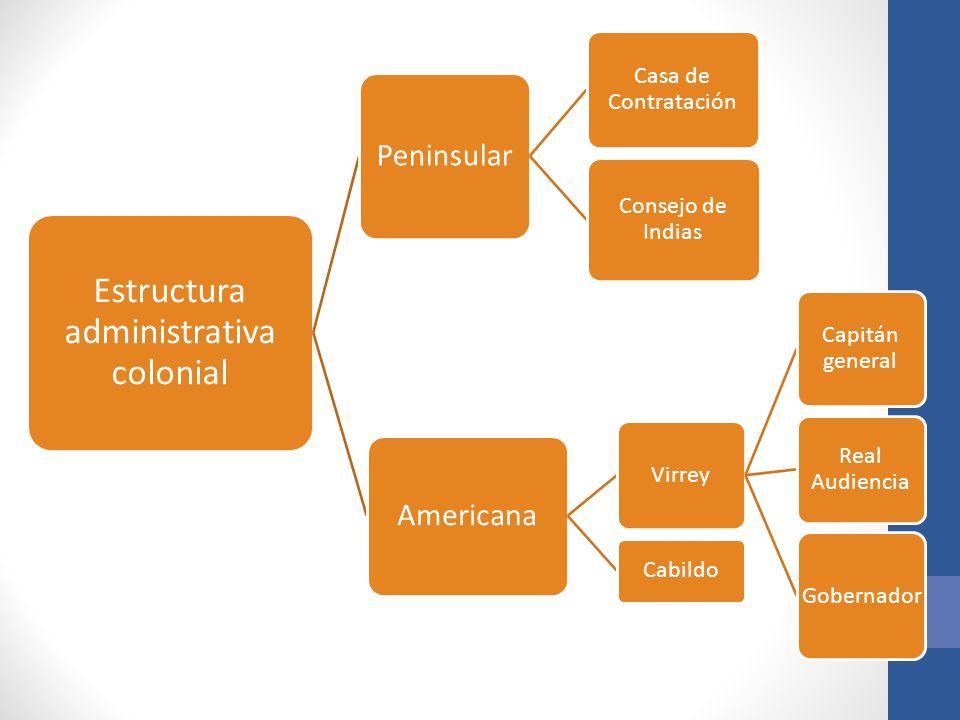 Estructura administrativa colonial