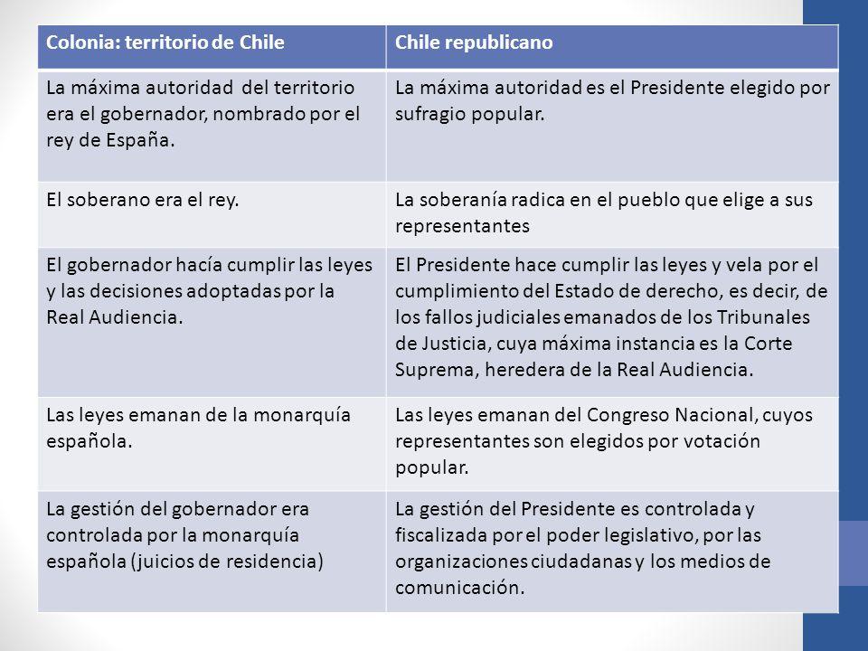 Colonia: territorio de Chile