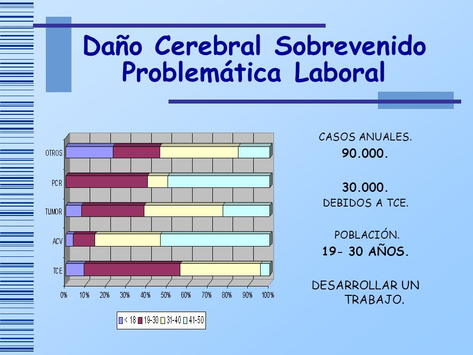 Daño Cerebral Sobrevenido Problemática Laboral