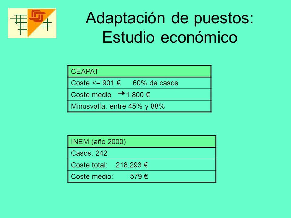 Adaptación de puestos: Estudio económico