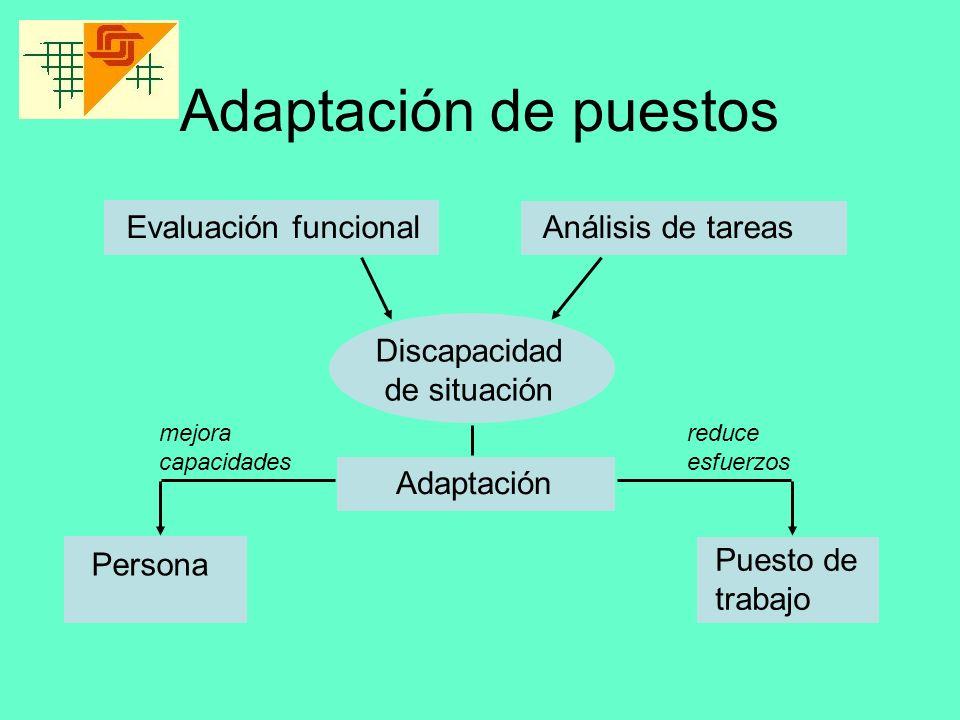 Adaptación de puestos Evaluación funcional Análisis de tareas