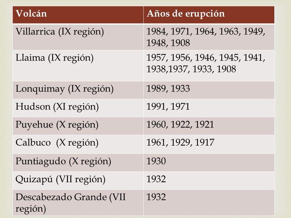 Volcán Años de erupción. Villarrica (IX región) 1984, 1971, 1964, 1963, 1949, 1948, 1908. Llaima (IX región)