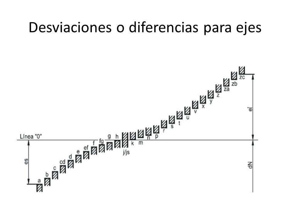 Desviaciones o diferencias para ejes