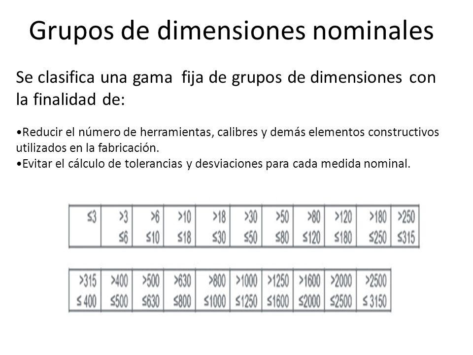 Grupos de dimensiones nominales