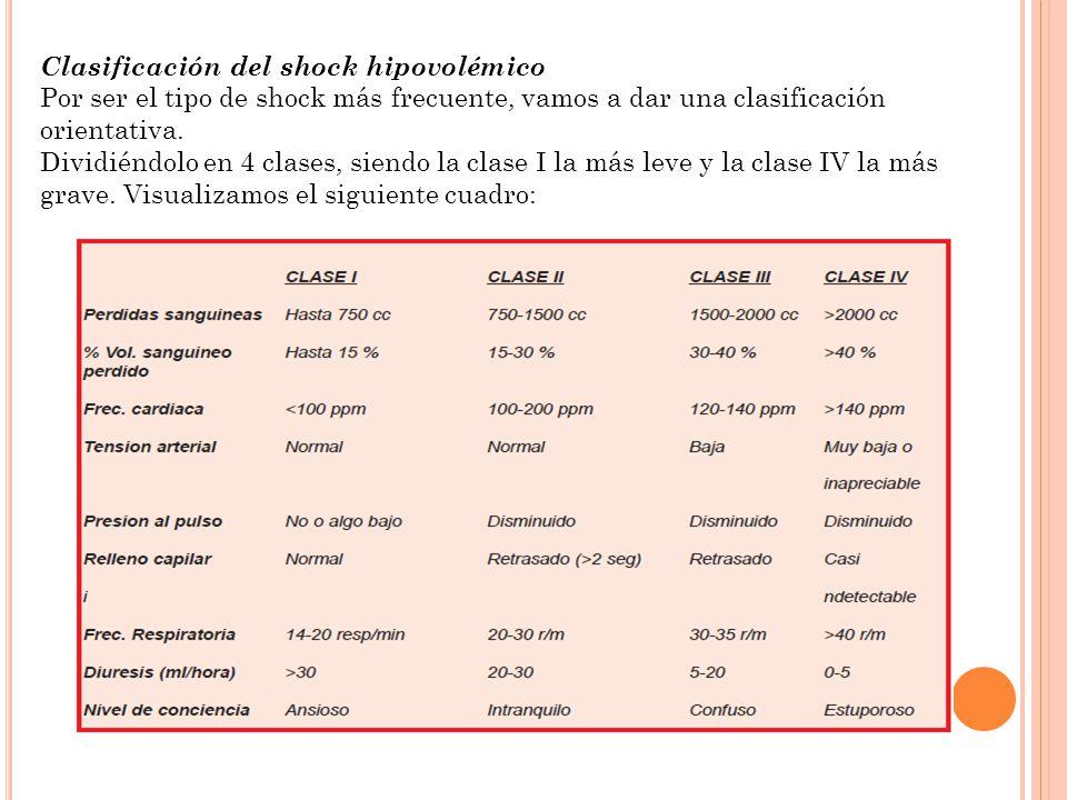Clasificación del shock hipovolémico