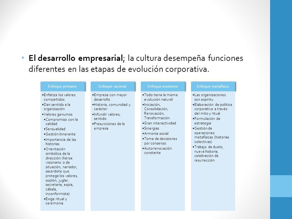 El desarrollo empresarial; la cultura desempeña funciones diferentes en las etapas de evolución corporativa.