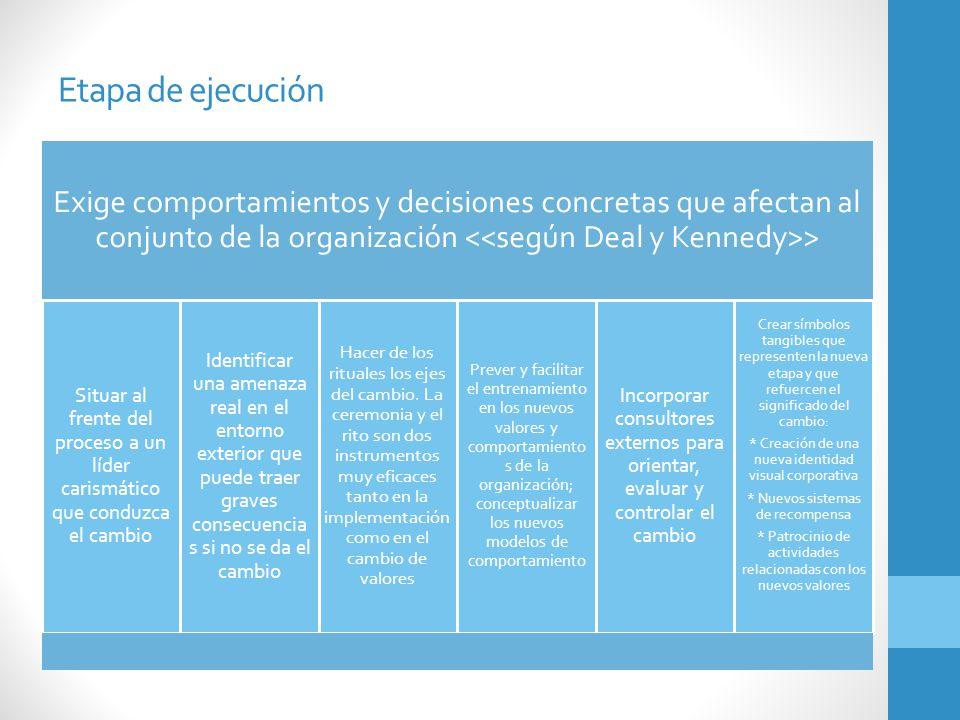 Etapa de ejecución Exige comportamientos y decisiones concretas que afectan al conjunto de la organización <<según Deal y Kennedy>>