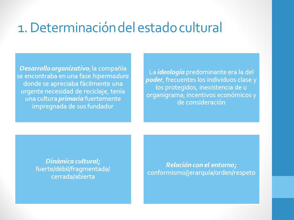 1. Determinación del estado cultural