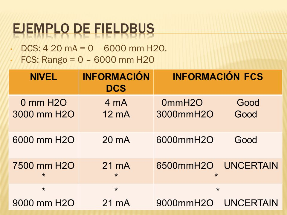Ejemplo de fieldbus DCS: 4-20 mA = 0 – 6000 mm H2O.
