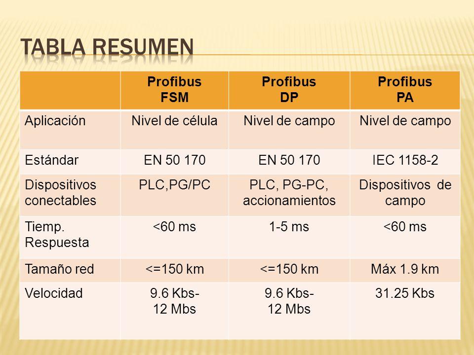 Tabla resumen Profibus FSM DP PA Aplicación Nivel de célula