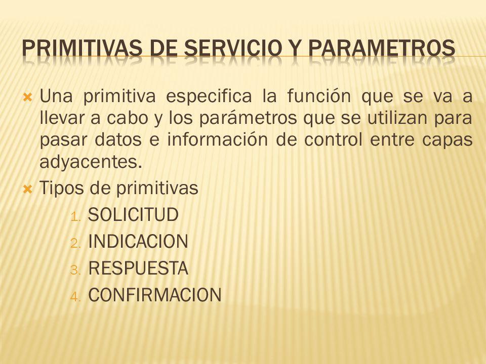 Primitivas de servicio y parametros
