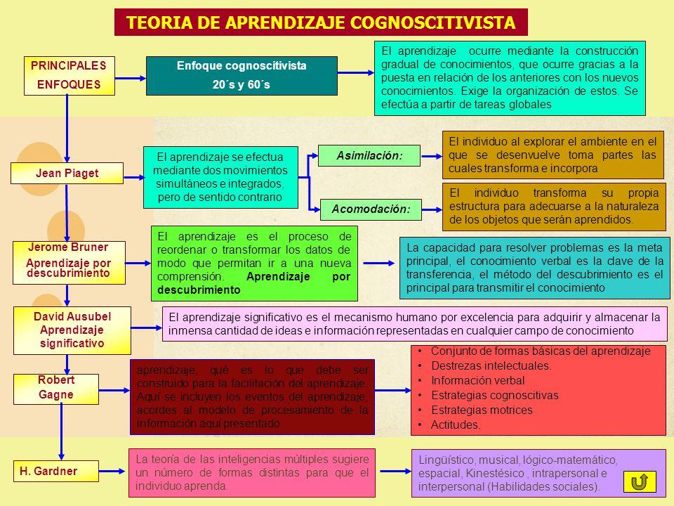 TEORIA DE APRENDIZAJE COGNOSCITIVISTA