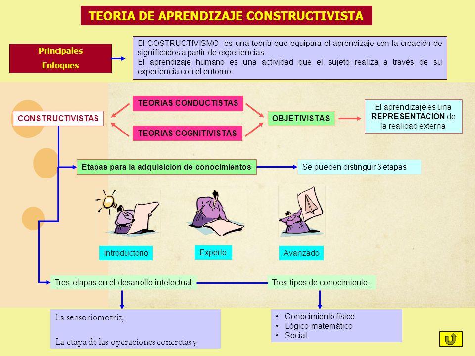 TEORIA DE APRENDIZAJE CONSTRUCTIVISTA