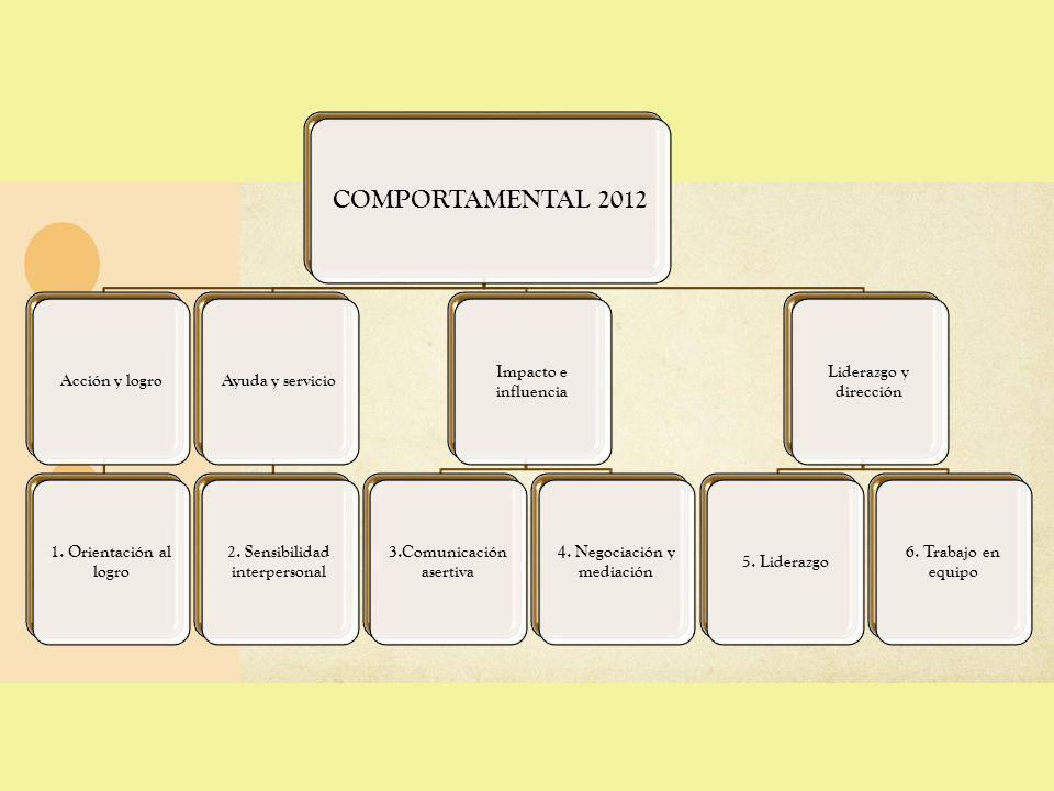 COMPORTAMENTAL 2012 Acción y logro 1. Orientación al logro