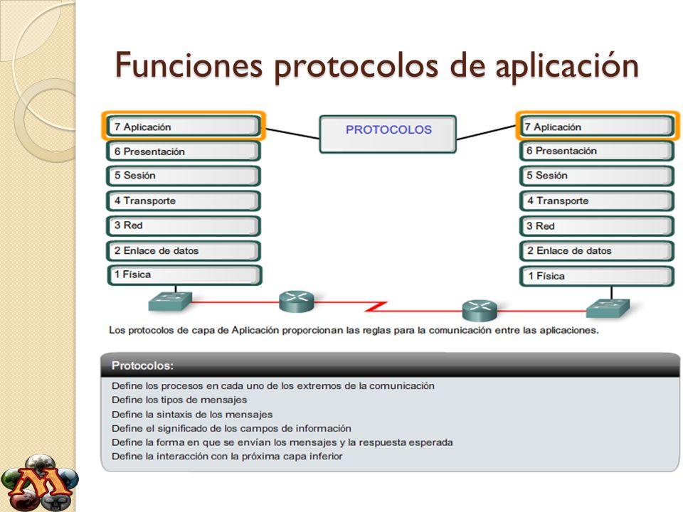 Funciones protocolos de aplicación
