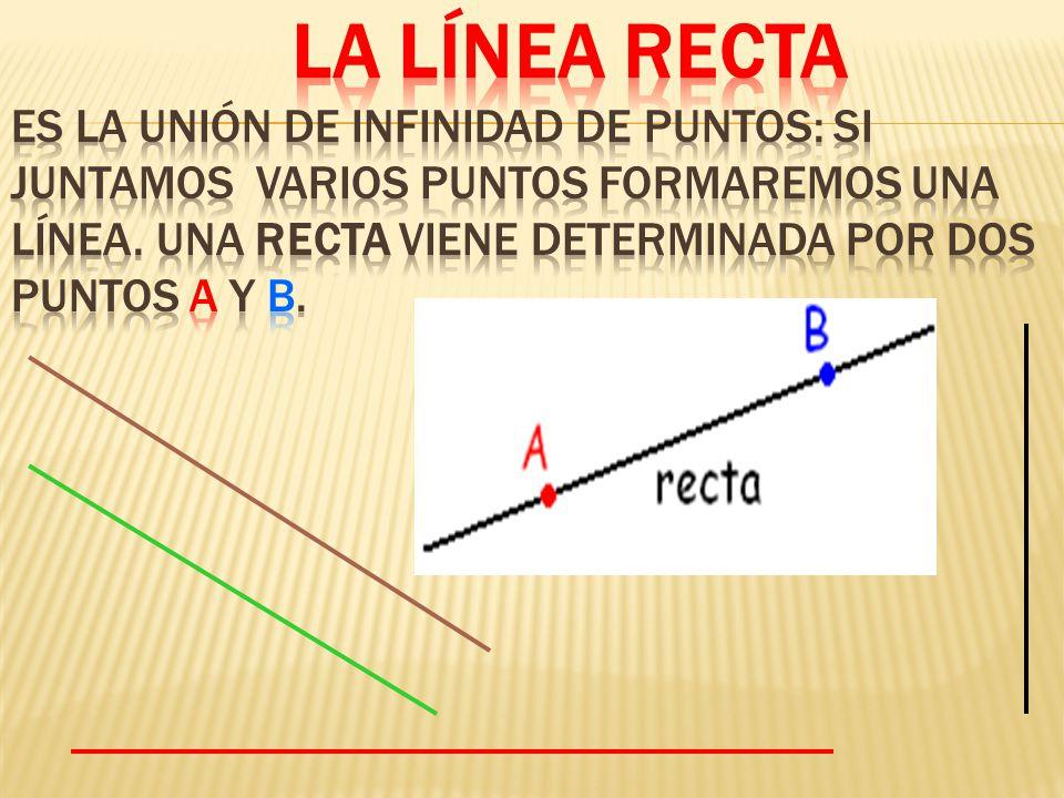 La línea recta Es la unión de infinidad de puntos: SI JUNTAMOS VARIOS PUNTOS FORMAREMOS UNA LÍNEA.