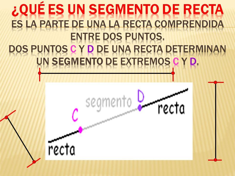 ¿ ¿Qué es un Segmento De Recta es la parte de una la recta comprendida entre dos puntos.