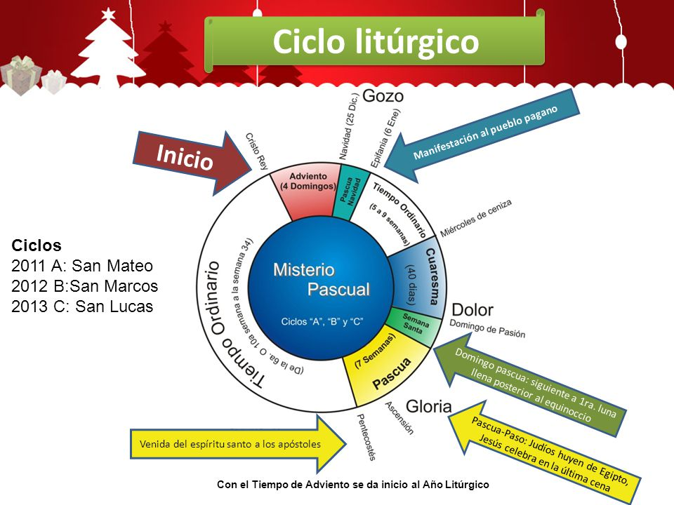 Ciclo litúrgico Inicio Ciclos