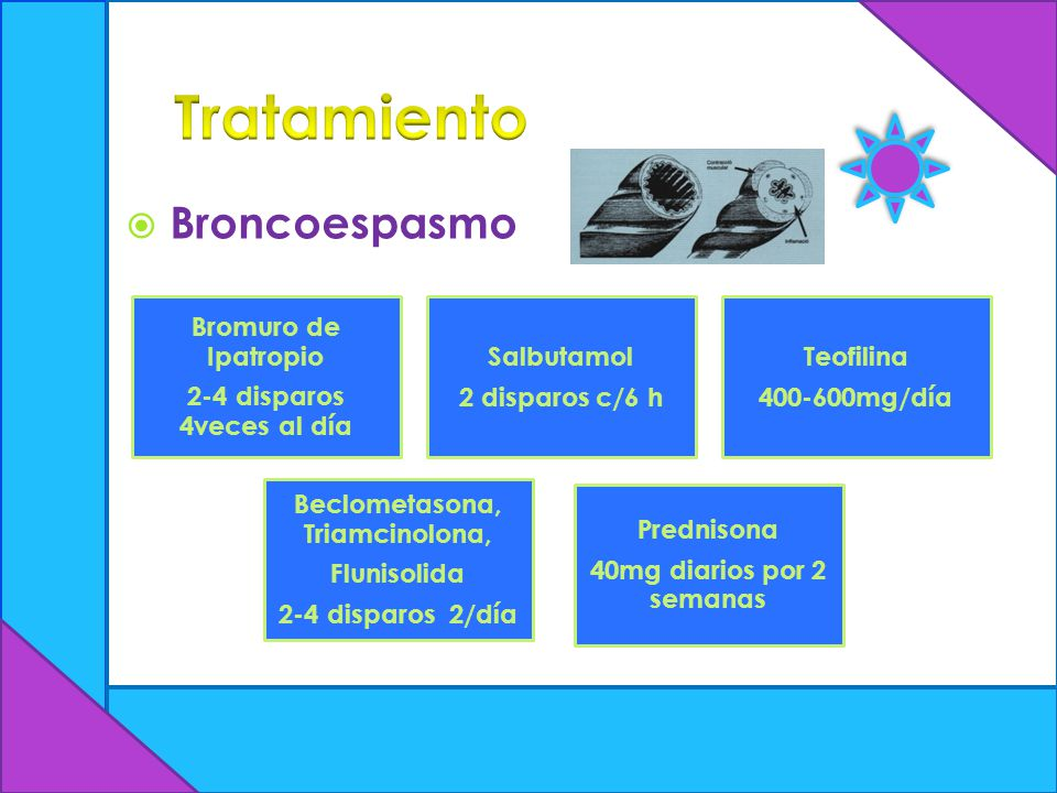 Beclometasona, Triamcinolona,