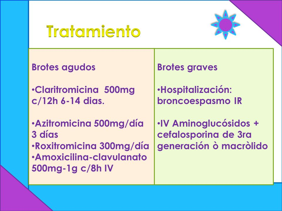Tratamiento Brotes agudos Claritromicina 500mg c/12h 6-14 dias.