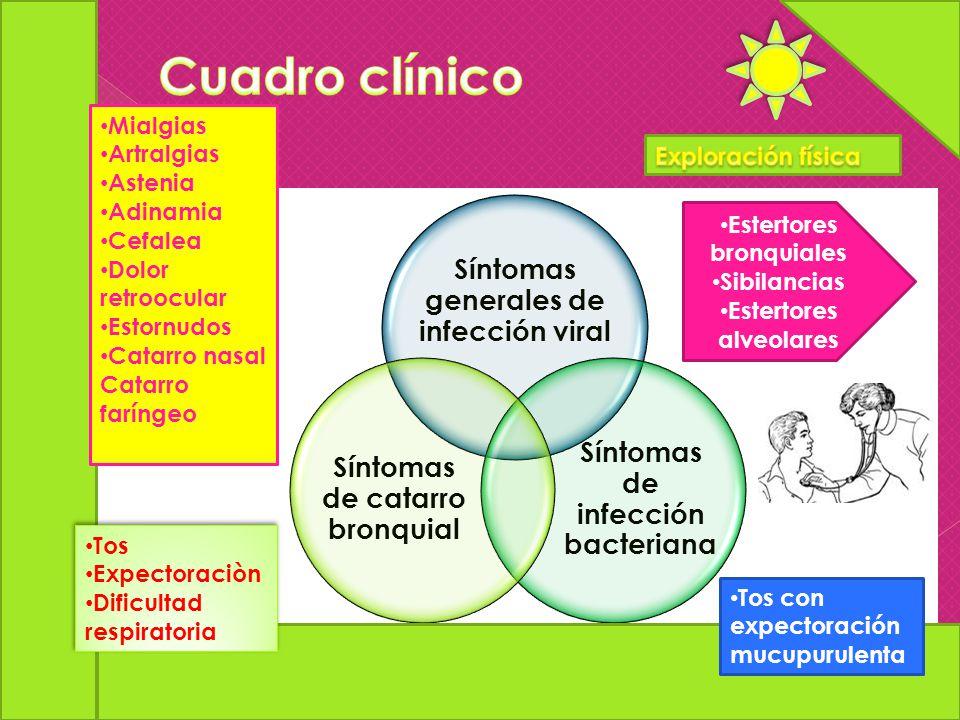 Cuadro clínico Síntomas generales de infección viral