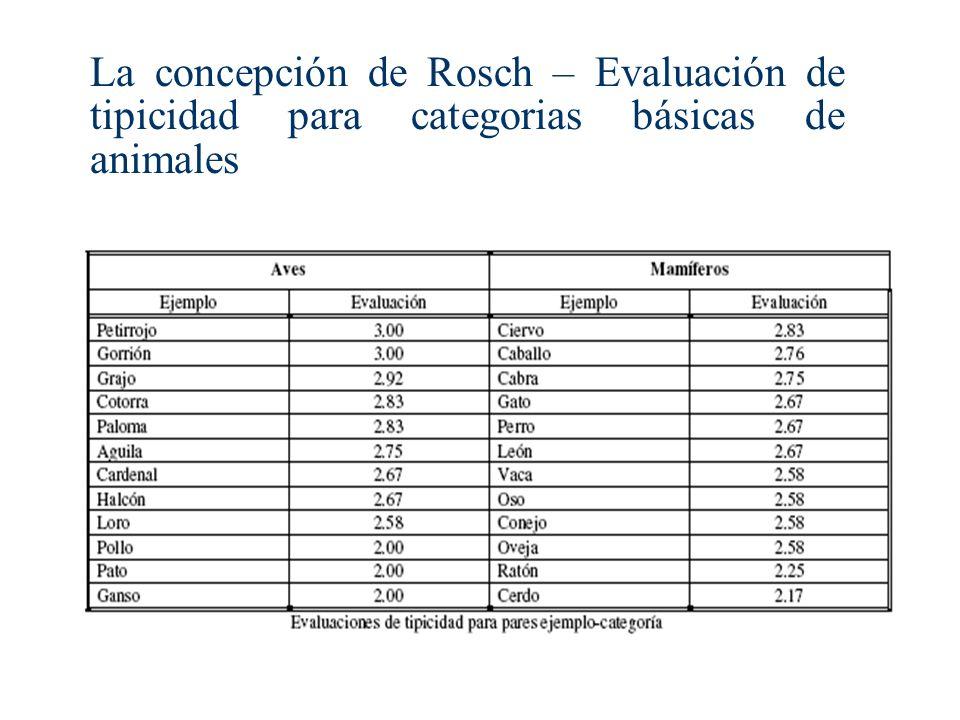 La concepción de Rosch – Evaluación de tipicidad para categorias básicas de animales