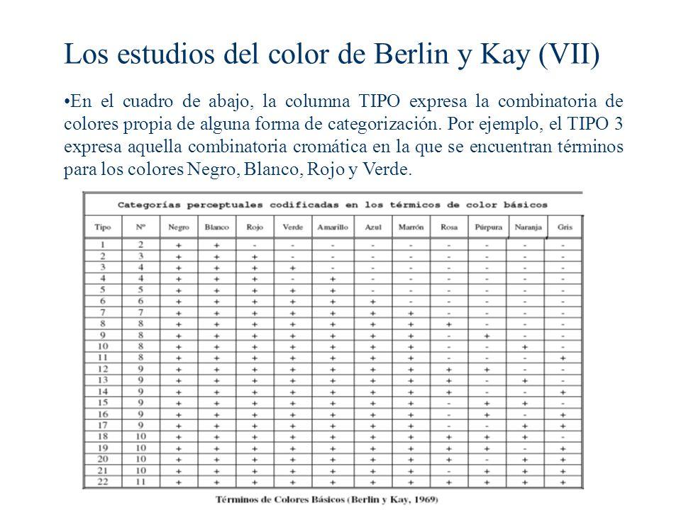Los estudios del color de Berlin y Kay (VII)