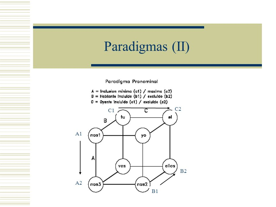 Paradigmas (II) C1 C2 A1 B2 A2 B1