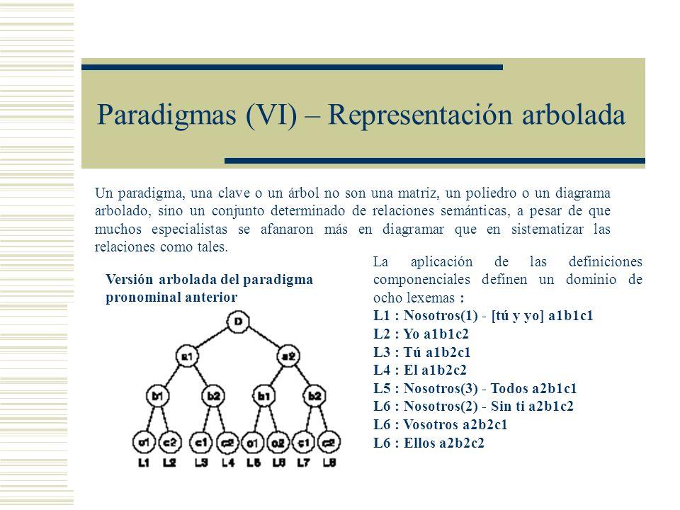 Paradigmas (VI) – Representación arbolada